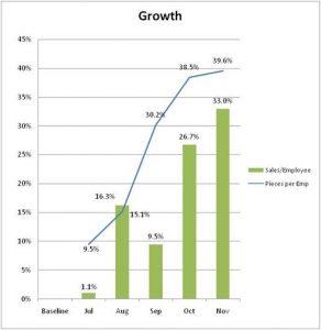 Contech Graph