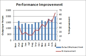 performance-improvement
